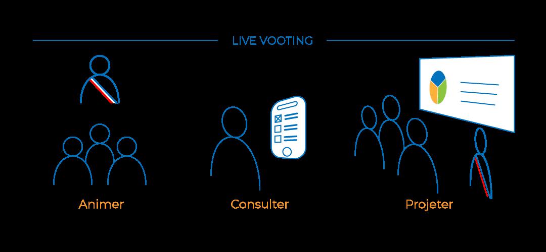 illustration infographie du Live vootin solution de vote et de consultation citoyenne en présentiel