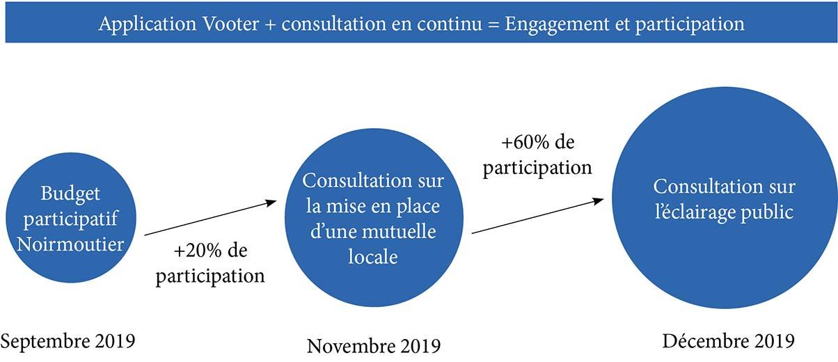 graphique montrant l'augmentation de la participation citoyenne dans la ville de Noirmoutier avec l'utilisation de l'application Vooter